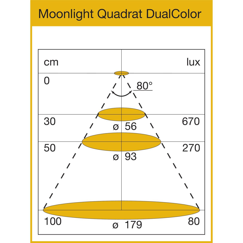 Dijagram raspodjele svjetlosti