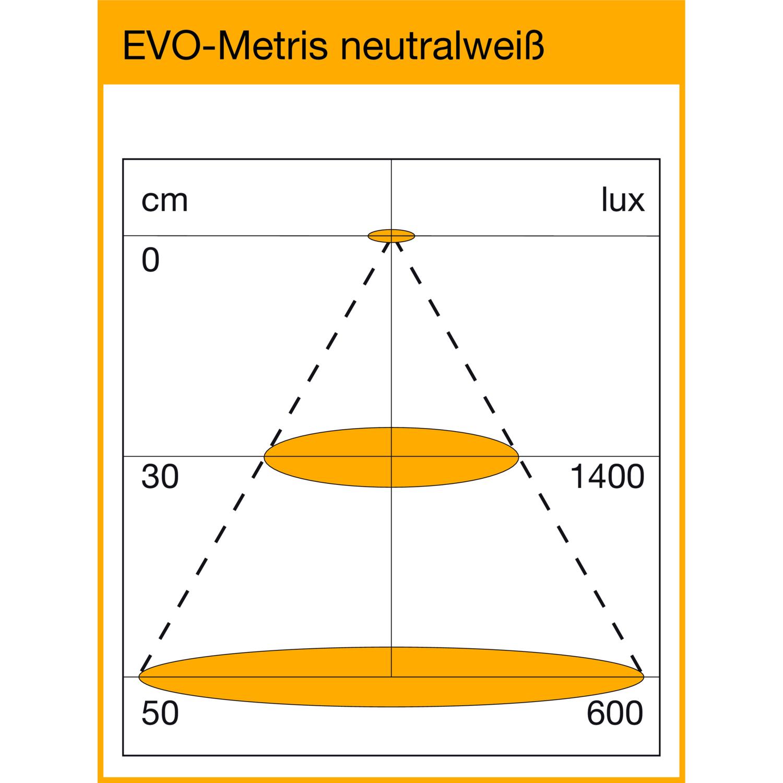 Diagram rozloženia svetla